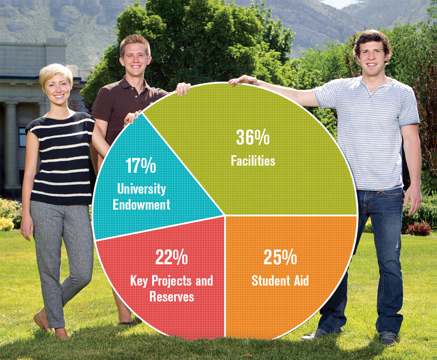 students holding pie chart indicating where donor dollars go