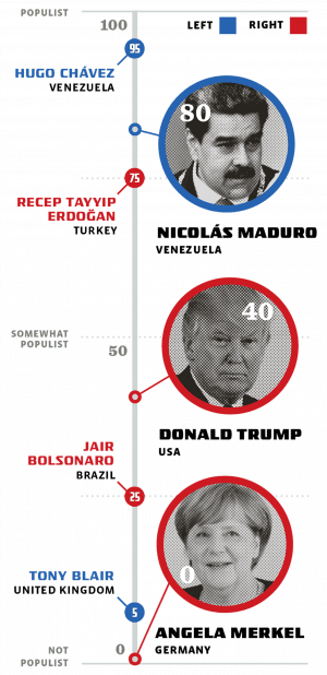 A vertical chart goes from populist down to not populist listing in order from top to bottom: Hugo Chavez, Nicolas Madura, Donald Trump, and Angela Merkel.